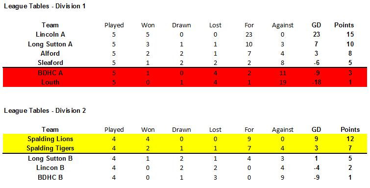 Under 14 League Tables