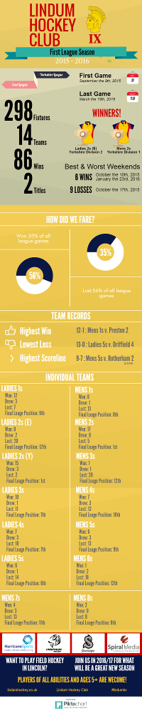 Season Review 2015-2016 Infographic Preview