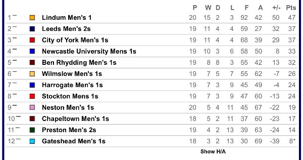 Mens 1st Team League Table 2018