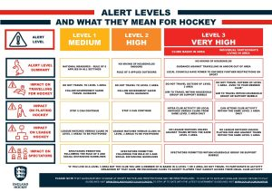 England Hockey Tiered Alert Covid Levels